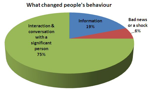 What changed people's behaviour?