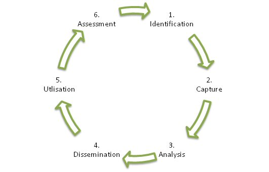 Monitoring and evaluation data cycle
